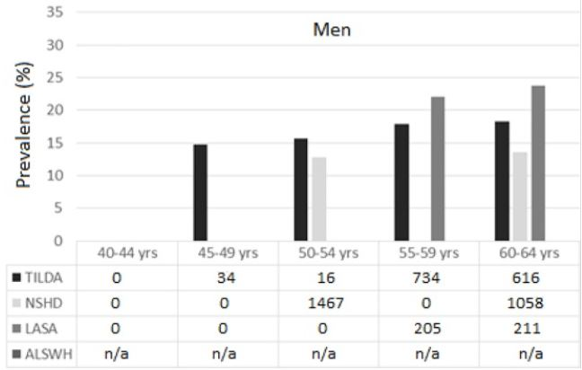 Mens data on falls